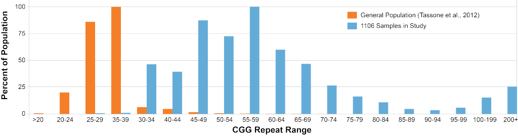 CGG-Repeat-Range_fig3-1024x269