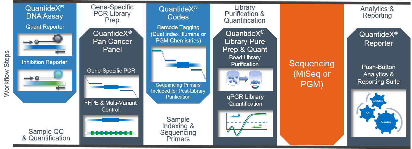 QuantideX NGS Pan Cancer Workflow