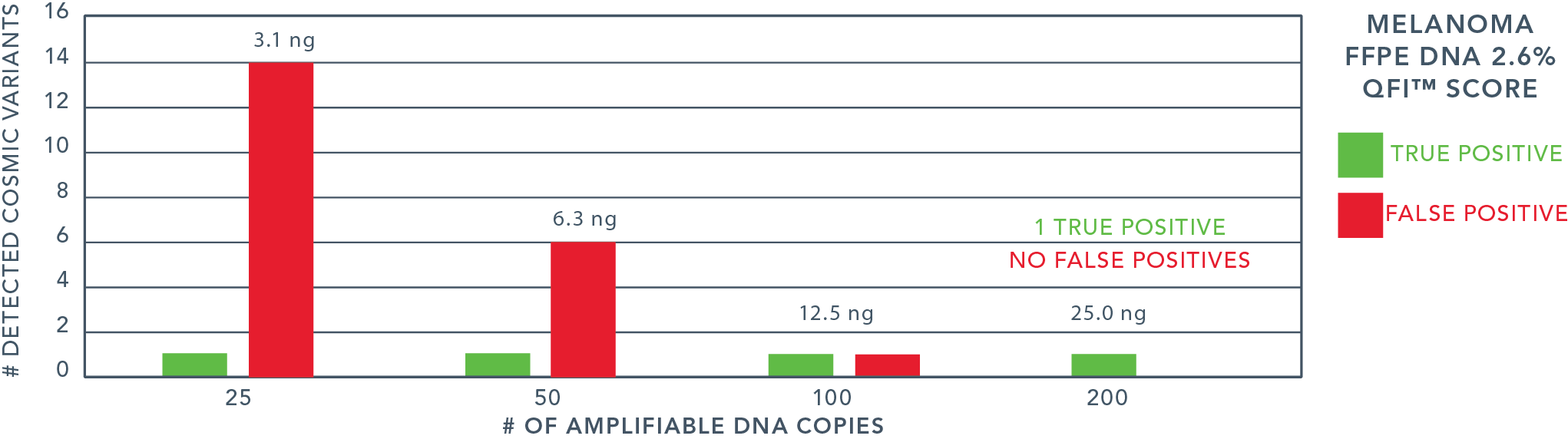 QuantideX qPCR DNA Assay Fig3