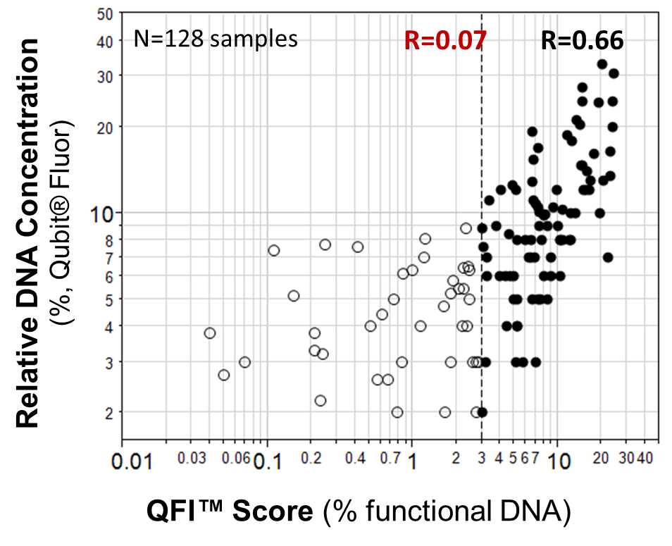 QuantideX DNA Assay Prod Description Fig1 (1)